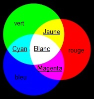 1 s 4 couleur des objets - Couleur complementaire du rose ...