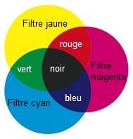 1 s 4 couleur des objets for Couleur complementaire du violet