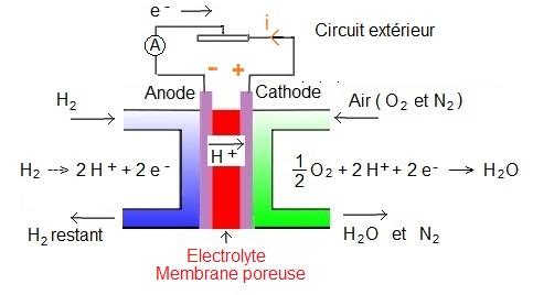Oxydation et réduction de l eau